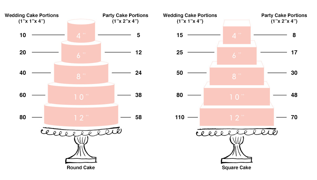 wedding cake serving chart uk portion guide sweet bea s bakery limited 24295